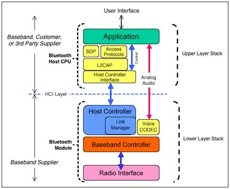 application design hci bluetooth 101 part vi wayne staab phd