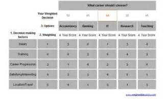 career choice using a weighted decision matrix
