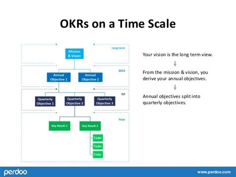 The Basics Of Okr Google S Secret Sauce Objectives And Key Results Template
