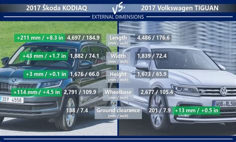 skoda kodiaq dimensions skoda kodiaq vs volkswagen tiguan more space or better