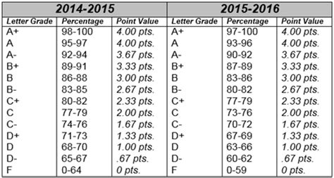 letter grade percentages grade scale 1367
