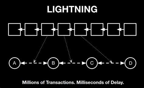 bitcoin lightning bitcoin lightning network transaction completed via