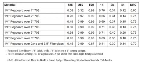 Sheetrock Ceiling Thickness by Fixing The Drywall Box Prosoundtraining