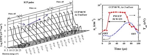 capacitive discharge vs inductive of electron energy distribution by adding a pulse inductive field in capacitive