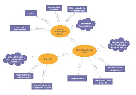 create a concept map how to make a concept map concept maps what is a