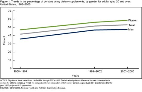 supplement use in the products data briefs number 61 april 2011