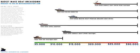 supra boats vs nautique correct craft wiring diagrams repair wiring scheme