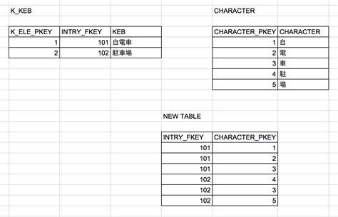 Sql Combine Two Tables by Asp Net Mvc Sql Table Merge Two Tables Into New Table