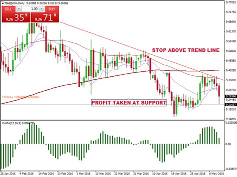 Forex Swing Trading by Swing Trading Signals