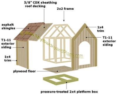 Pics photos images simple dog house plans free outdoor diy shed