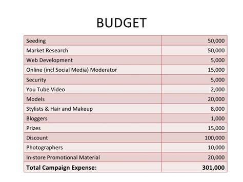 research budget template budget for research exles