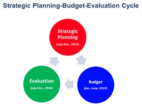 strategic planning cycle diagram mecklenburg county strategic planning evaluation