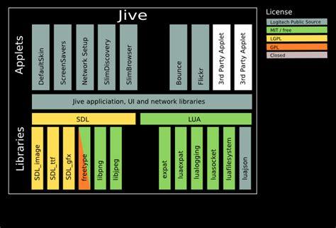 Jive Developer by Jive Plugin Development