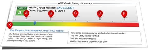 Credit Score Letter Rating credit rating