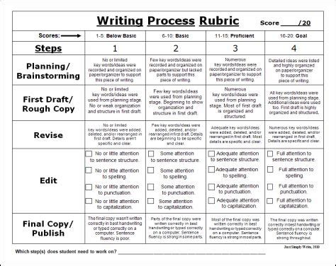 writing an assessment paper best 25 writing rubrics ideas on writing