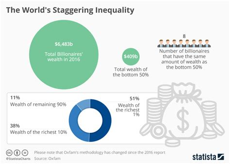chart the world s staggering wealth divide statista