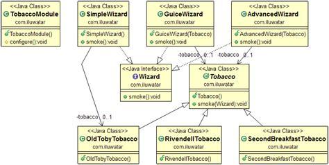 visitor pattern dependency injection паттерны проектирования java 82 паттерна на все случаи