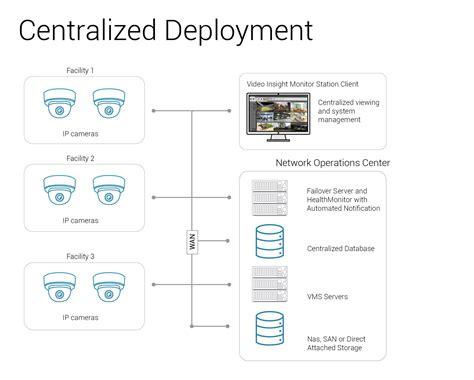 ip server software ip servers for surveillance insight