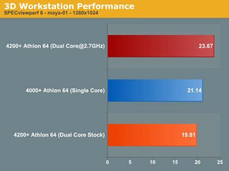 3d workstation performance athlon dual core