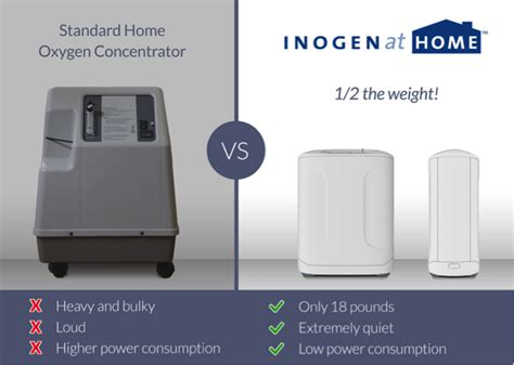 exciting news in home oxygen therapy inogen