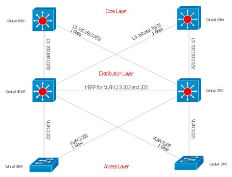 network layout cisco network templates local area roaming wireless local area network diagram cisco
