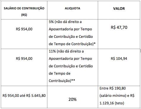 qual o valor do contribuinte para 2016 inss valor inss individual valor 2016 tabela de contribui 231