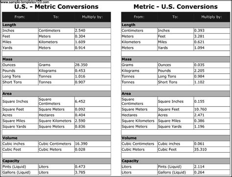 convert html template to theme us metric conversion chart template sle templates