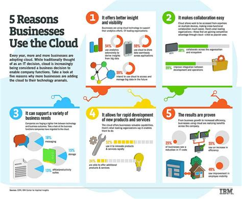 cloud computing united states businesses will spend 13