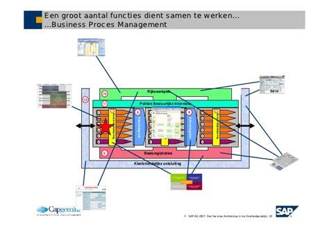 d agement si e social enterprise architecture bij de overheid