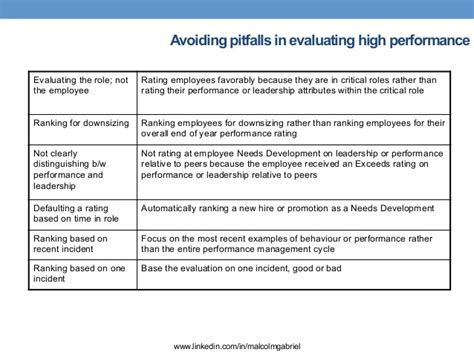 Calibrating Performance Ratings Employee Performance Calibration Template