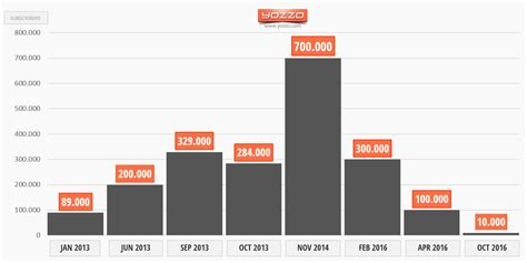 mvno mobile thailand s mvno market 2016 tot 2100mhz 2300mhz