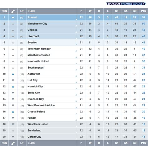 arsenal epl table premier league on twitter quot table arsenal stay top of the
