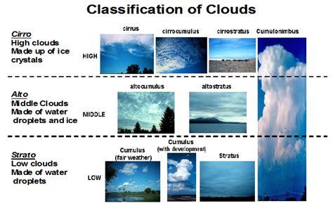 Cloud Types Worksheet by Types Of Clouds Worksheet Worksheets Releaseboard Free