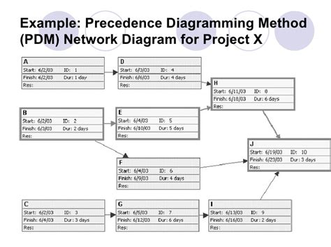 precedence diagram method project management tid chapter 6 introduction to microsoft project