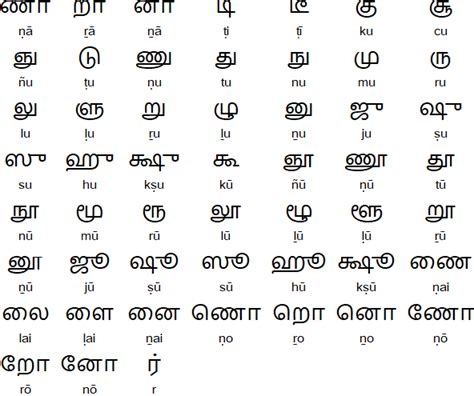 Letter Combination Pronunciation image gallery tamil alphabet