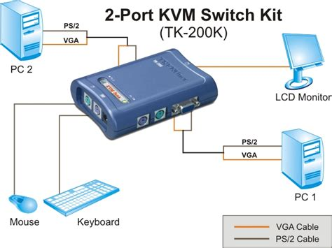 kvm switch connection diagram how to connect kvm switch to 2 computers wiring diagrams