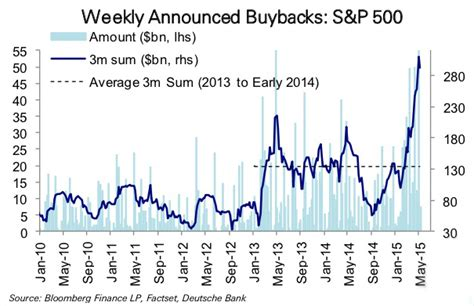 section 47 assault sentencing guidelines debt financed buybacks have quietly placed investors on
