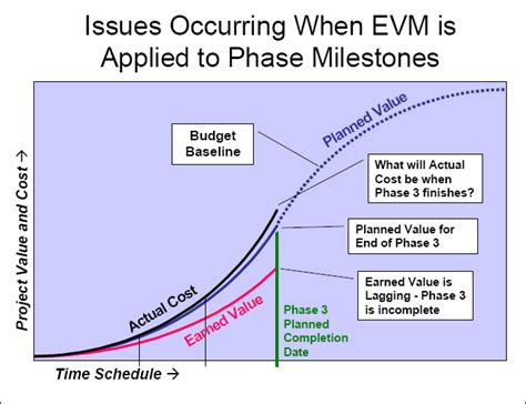 earned value analysis phase earned value analysis