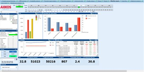 downtime analysis template axxos analyze easy and clear visualization of production