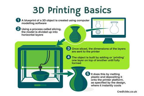basics design print and quick introduction to 3d printing morphedo