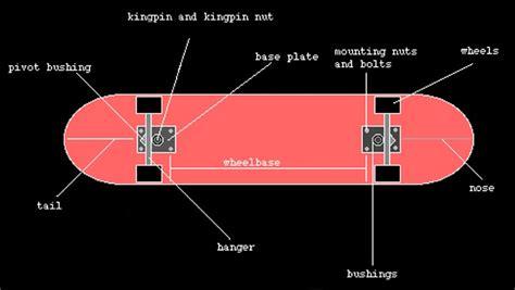 longboard parts diagram skateboard trucks diagram best free home design idea