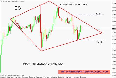 diamond pattern in stock market stock market chart analysis s p 500 futures in a diamond