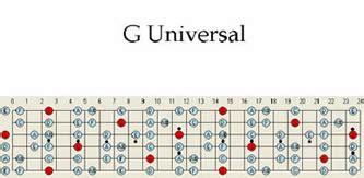 tutorial guitar maps guitar chord patterns patterns gallery