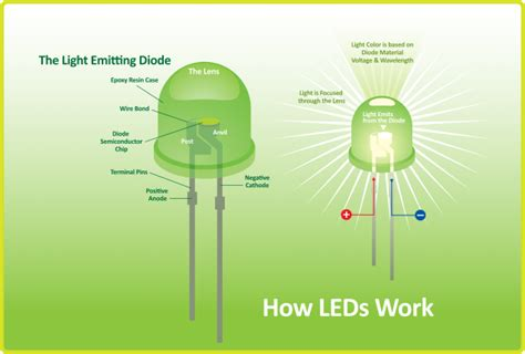 how does a diode work in a car leds lighting the way everywhere electronic products
