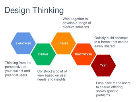 design thinking keywords design thinking innovation related keywords suggestions