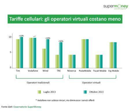 tariffa telefonica mobile più conveniente quale 232 l operatore telefonico pi 249 conveniente paperblog