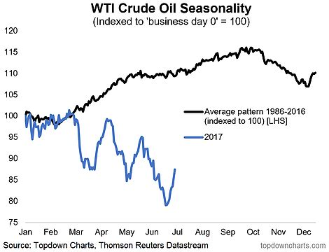 chart of the day: futures, seasonality make oil's bullish