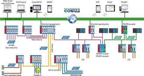 terminating resistor profibus profibus terminating resistor 28 images combricks 24 7 profibus diagnostics foxon s r o