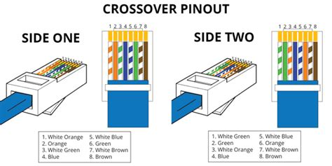 color pattern for crossover cable how to wire and crimp rj45 connector for t568b ethernet