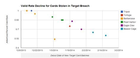 Stolen Target Gift Card - fire sale on cards stolen in target breach krebs on security